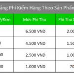 Chi phí dịch vụ kiểm kê hàng hóa tại XNK Tên Lửa